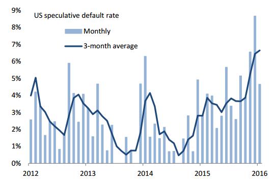 US speculative default rate