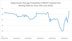 The betting odds of the probability of Brexit