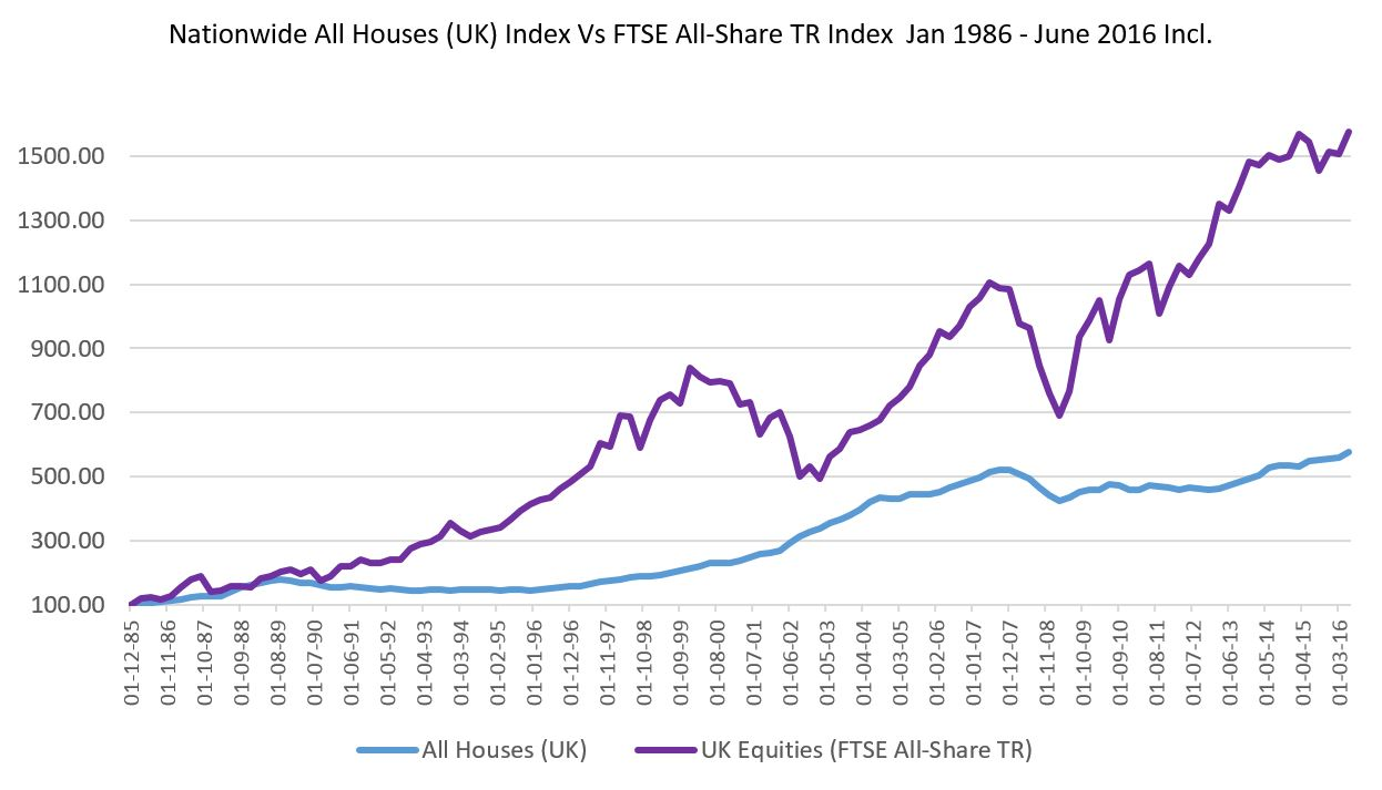 Property versus Pension graph 1