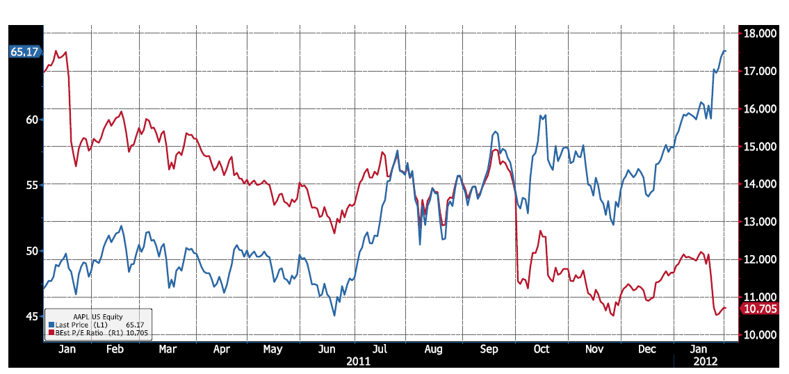 Image showing the P/E and share price of apple