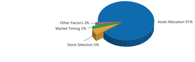 The Power Of Diversification Scm Direct