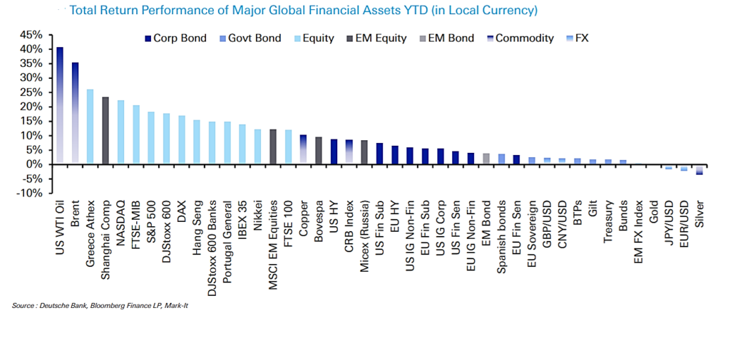 Assets performance YTD